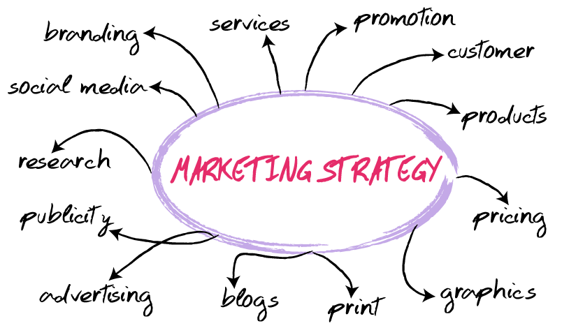 business policy and strategy cafe de There are countless marketing strategies a business can use, but not all are small budget friendly here are 50 low budget marketing strategies.