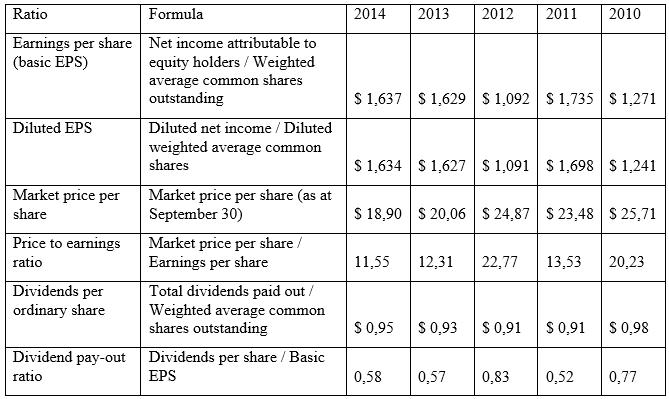 Market profitability ratios of Orica