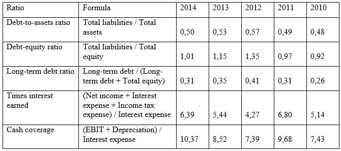 Solvency ratios of Orica