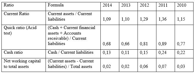 Liquidity measures of Orica