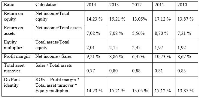 DuPont analysis of Orica