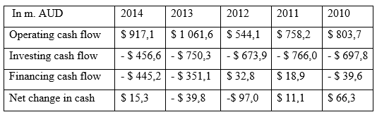 Main cash flow figures of Orica