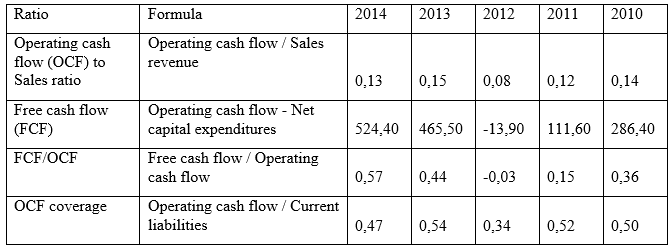 Cash flow efficiency ratios of Orica