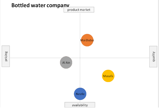 Bottled water company perceptual map
