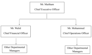 The T-Square Organizational Chart