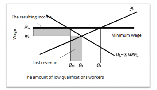 The effect of a minimum wage on a competitive labor market